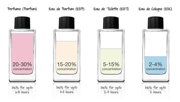 Buy ?Seductive Perfume Unisex?Lure Pheromones Attractants?victoria secret  Deals for only RM38 6 instead of RM171 22