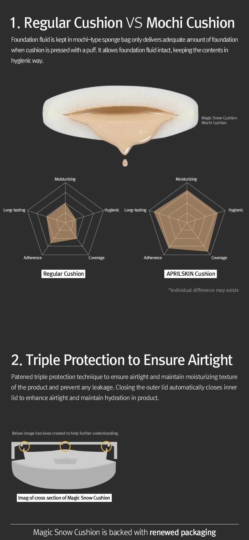 Buy April Skin Magic Snow Cushion Black Deals For Only Rp279000 Versi 20 21 Light Beige 22 Pink 23 Natural