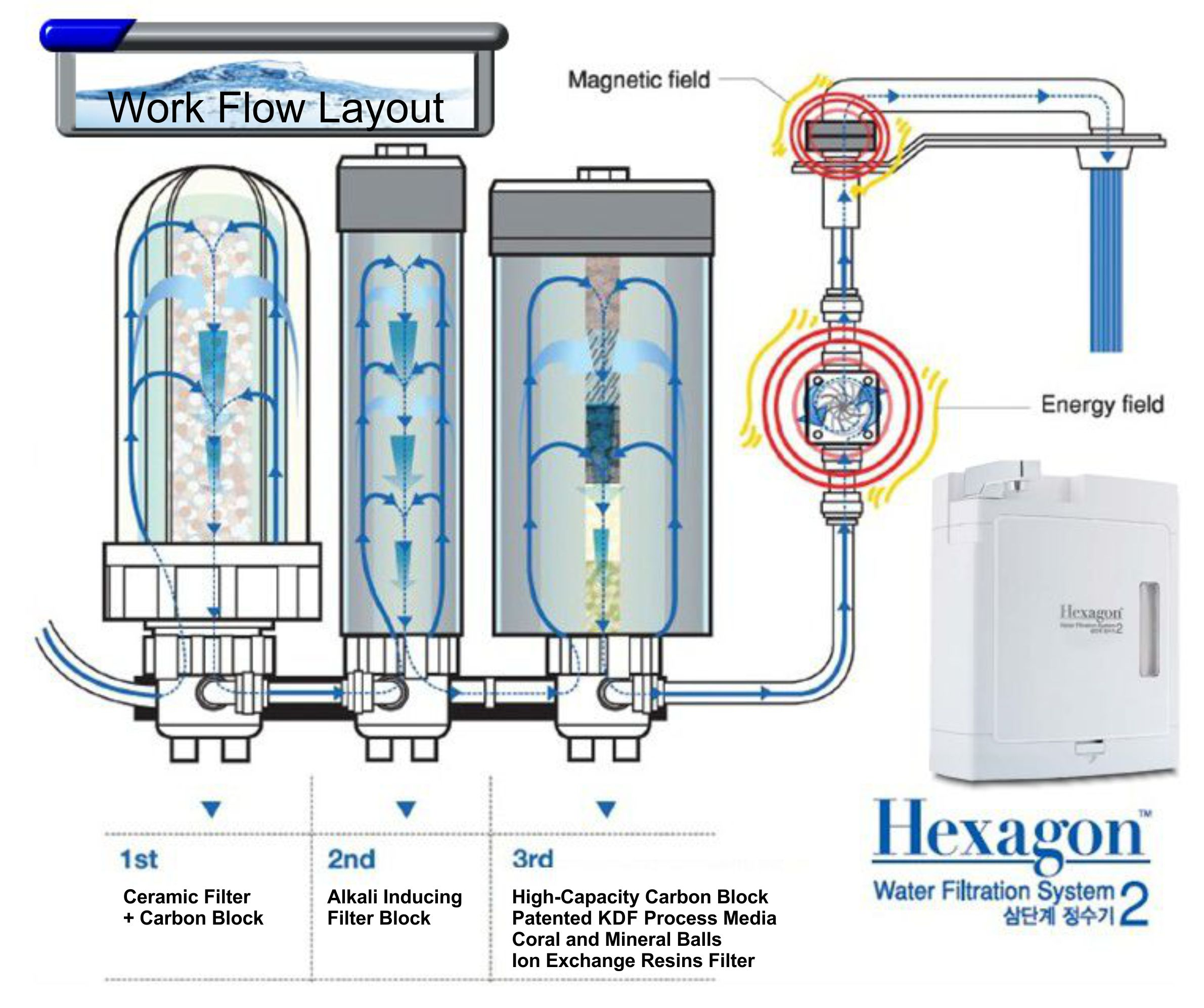Every Need Want Day Water Filtration Diagram System 2 Replacement Cartridge 1st 2nd