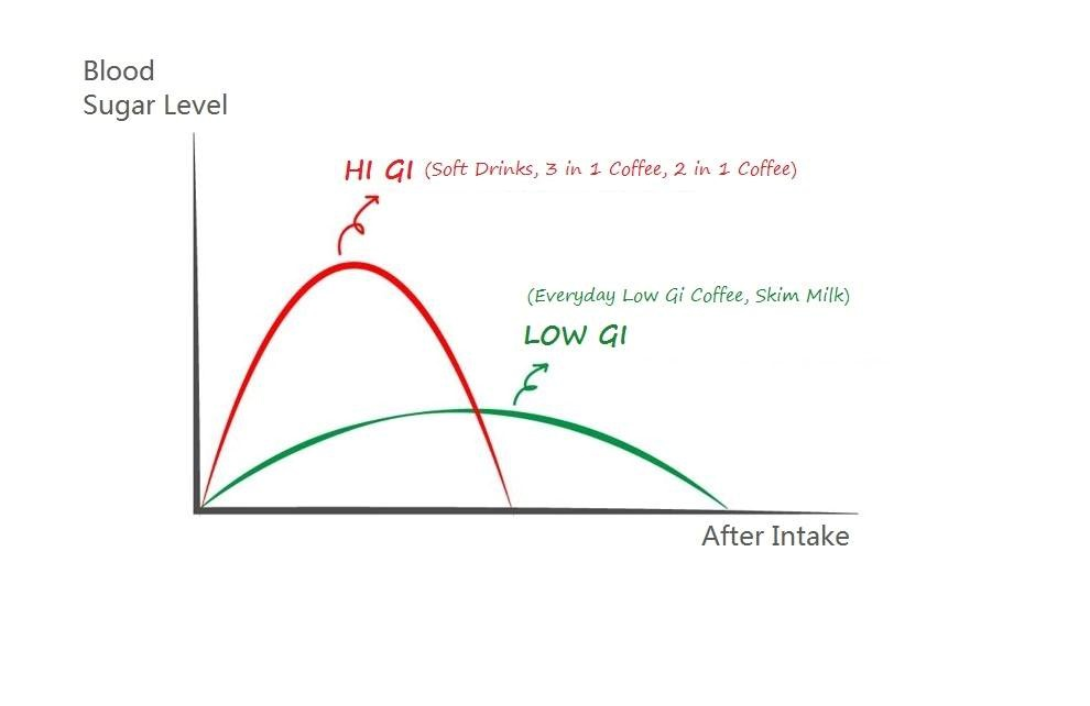 A Low Glycemic Index Makes This Coffee Long Term Control Of Blood Sugar Level Reducing The Risk Heart Disease And Diabetes