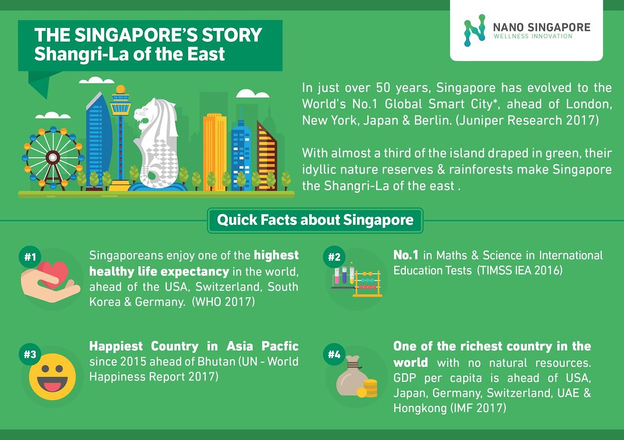 Nano Singapore